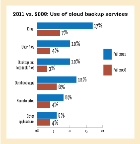 USE OF CLOUD BACKUP SERVICES