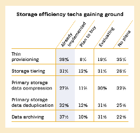 STORAGE EFFICIENCY TECHS GAIN GROUND