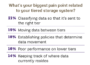 Biggest pain point related to tiered storage system