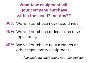 Tape equipment purchase next 12 months