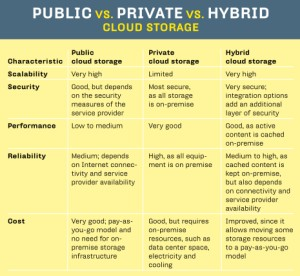 PUBLIC vs. PRIVATE vs. HYBRID CLOUD STORAGE