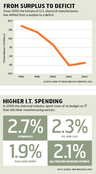 From Suprlus to Deficit; Higher IT Spending