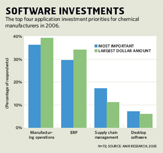 Software Investments