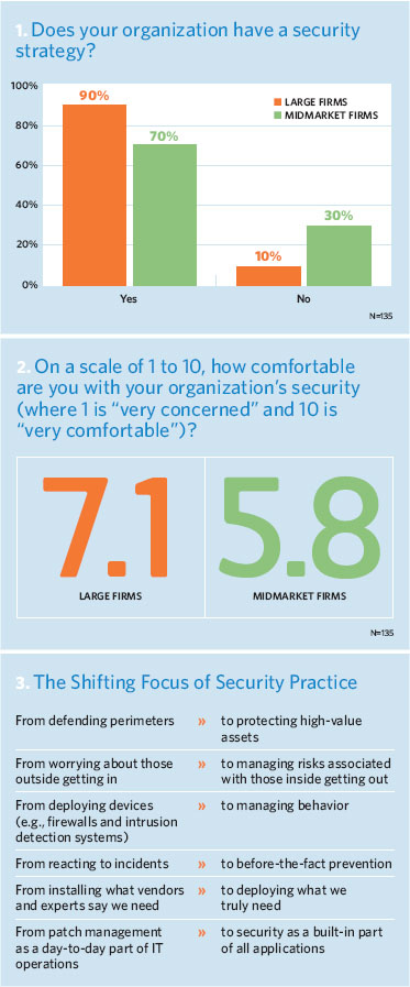Does your organization have a security strategy? How comfortable are you with it? The shifting focus of security
