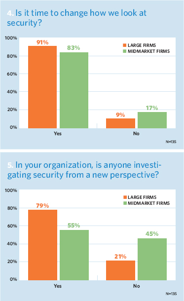 Is it time to change how we look at security? In your organization, is anyone investigating security from a new perspective?