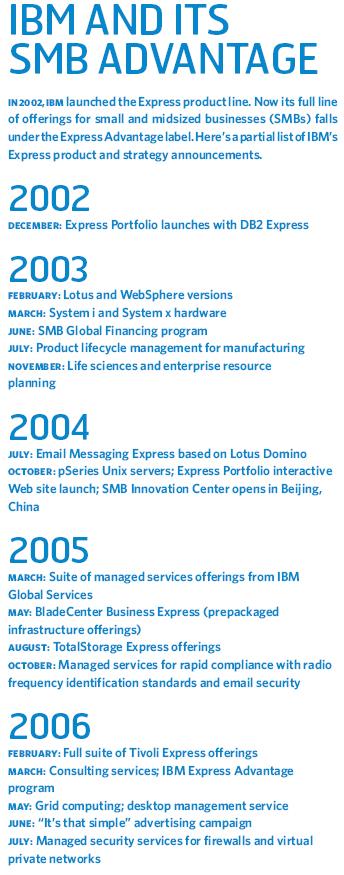 IBM and Its SMB Advantage