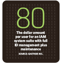 $80: The dollar amount per user for an IAM system suite with full ID management plus maintenance