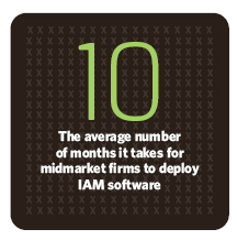It takes 10 months for midmarket firms to deploy IAM software