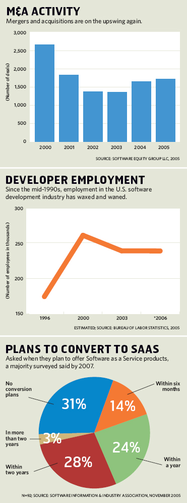 Mergers and Acquisitions Activity; Developer Employment; Plans to Convert to SaaS
