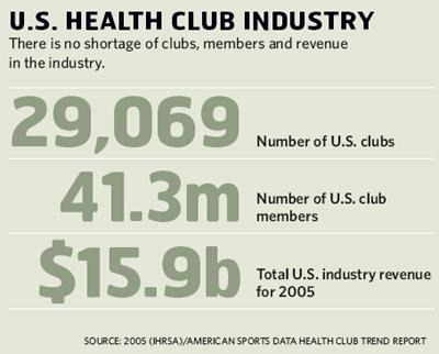 U.S. Health Club Industry