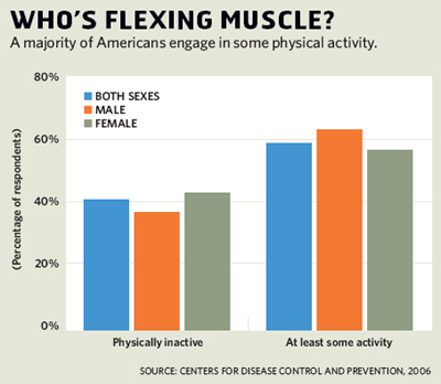 Who's Flexing Muscle?