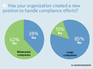 Has your organization created a new position to handle compliance efforts?