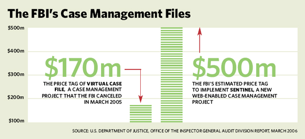 the fbi virtual case file Robert s mueller iii is leaving behind a different fbi from the one he  pulled the  plug on the $170 million virtual case file project in 2005,.