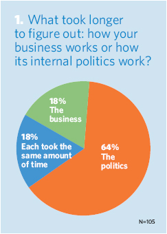 What took longer to figure out: how your business works or how its internal politics work?