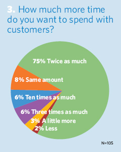 How much more time do you want to spend with customers?