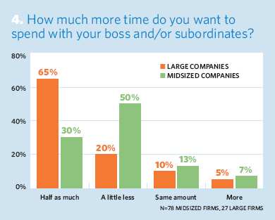 How much more time do you want to spend with your boss and/or subordinates?