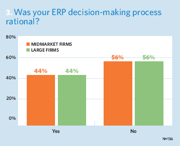 Was your ERP decision-making process rational?