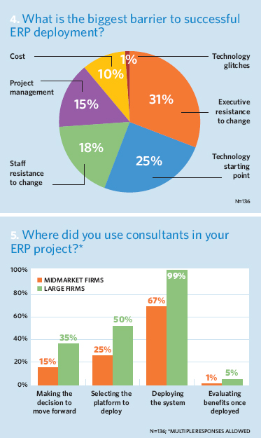 What is the biggest barrier to successful ERP deployment?