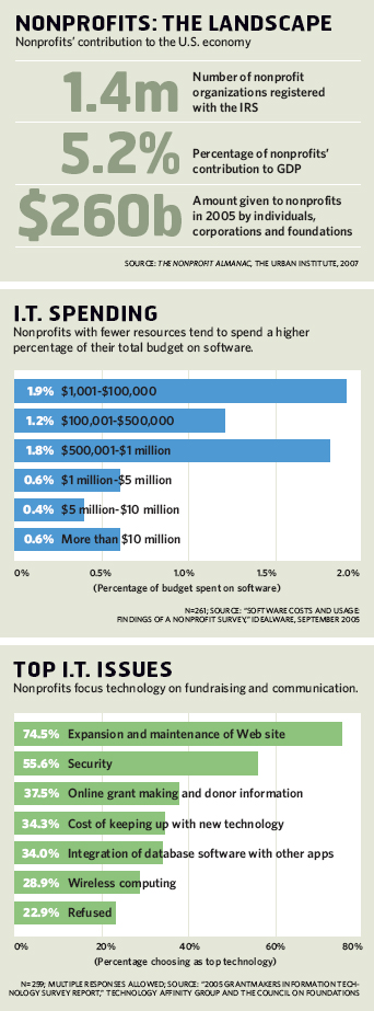 Nonprofits: The Landscape; IT Spending; Top IT Issues