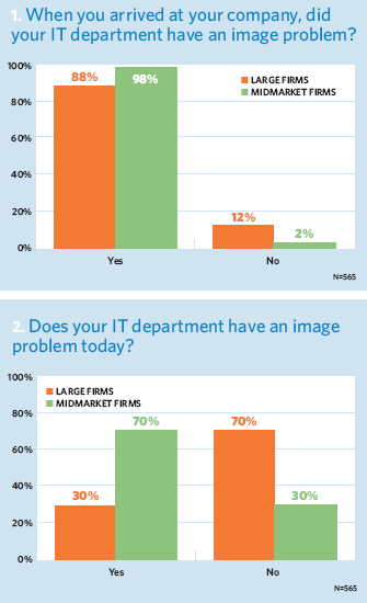 When you arrived at your company, did your IT department have an image problem?; Does your IT department have an image problem today?
