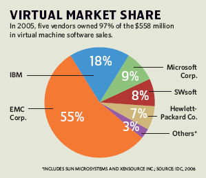 Virtual Market Share