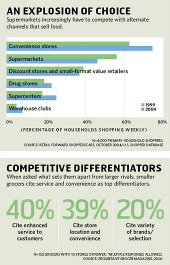 An Explosion of Choice; Competitive Differentiators