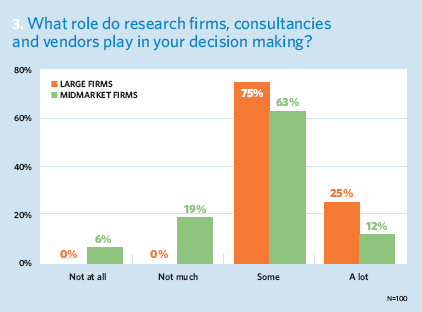 What role do research firms, consultancies and vendors play in your decision making?