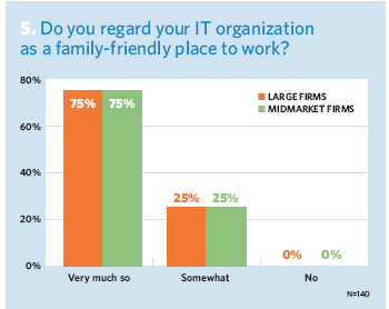 Do you regard your IT organization as a family-friendly place to work?