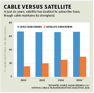 Cable Versus Satellite