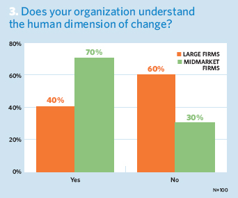 Does your organization understand the human dimension of change?
