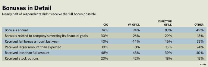 Bonuses in Detail