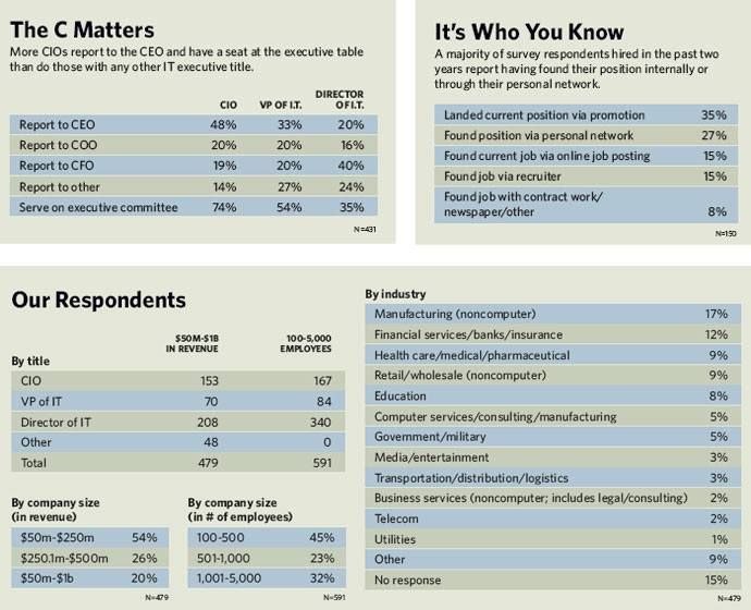 The C Matters, It's Who You Know, Our Respondents