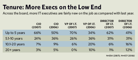 Tenure: More Execs on the Low End