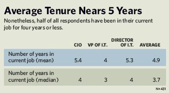 Average Tenure Nears 5 Years