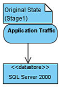 Application flows to SQL Server 2000 cluster.