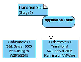 Restoring a database to the transitional server.