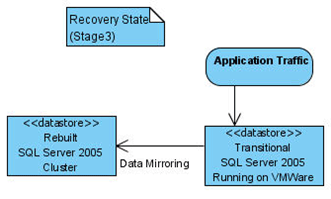 Database mirroring is in recovery mode.