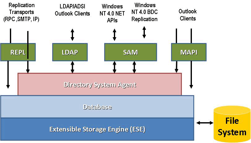 active directory database basics performing an offline defrag
