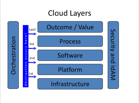 The cloud collaboration model