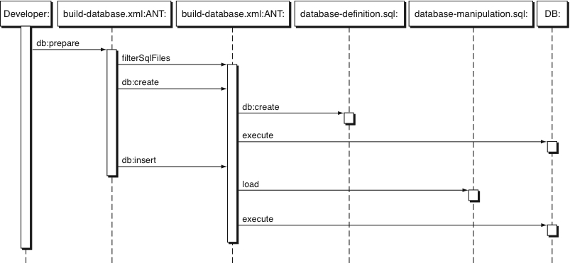 How to automate database integration
