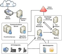 Architecture of OCS 2007 and Exchange 2007