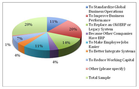 reasons for ERP implementation