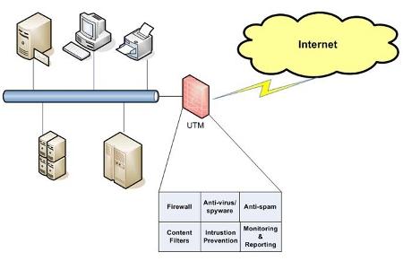 UTM overview