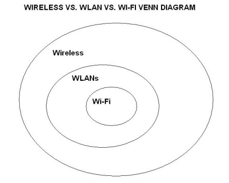 wireless vs  wi