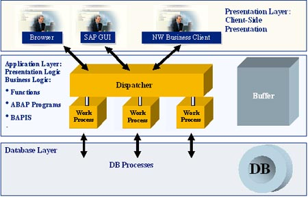 SAP NetWeaver Application Server ABAP basics