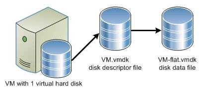 VM-flat.vmdk disk data file