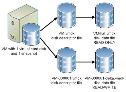 Examining -rdm.vmdk files