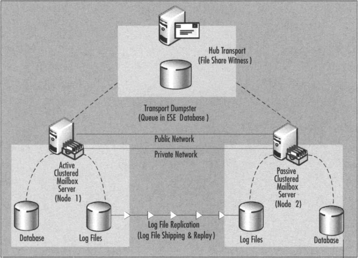 A basic cluster continuous replication scenario