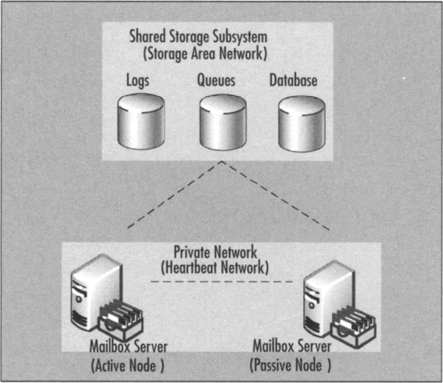 A basic Single Copy Cluster scenario