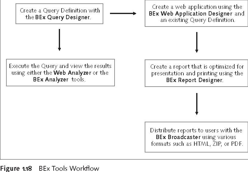 SAP BEx Tools: BEx Tools Workflow